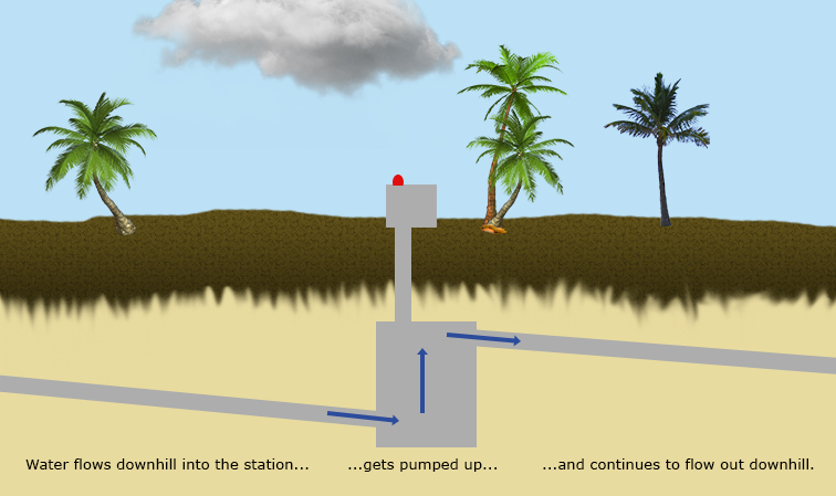 lift-station-repair-cape-coral-maintenance-fort-myers-pump-installation